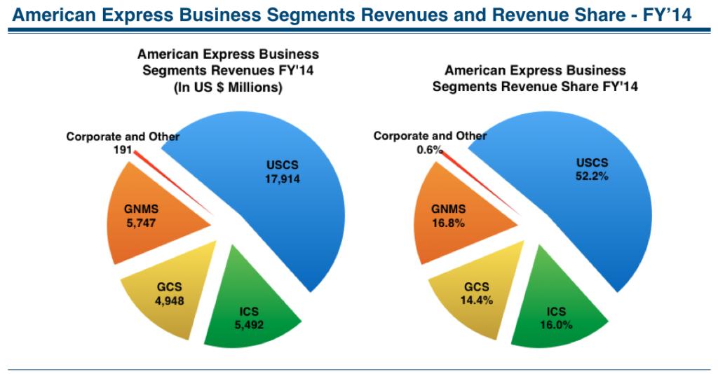 how american earns profit