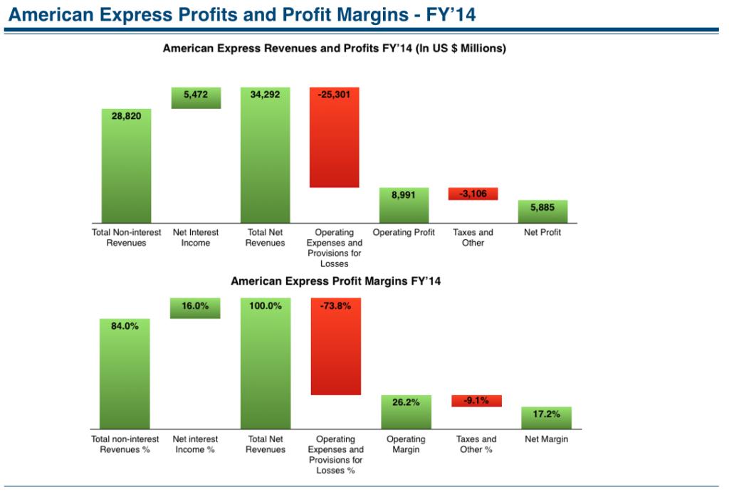 american express profits