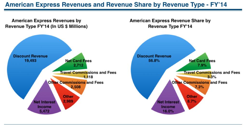 american express revenues