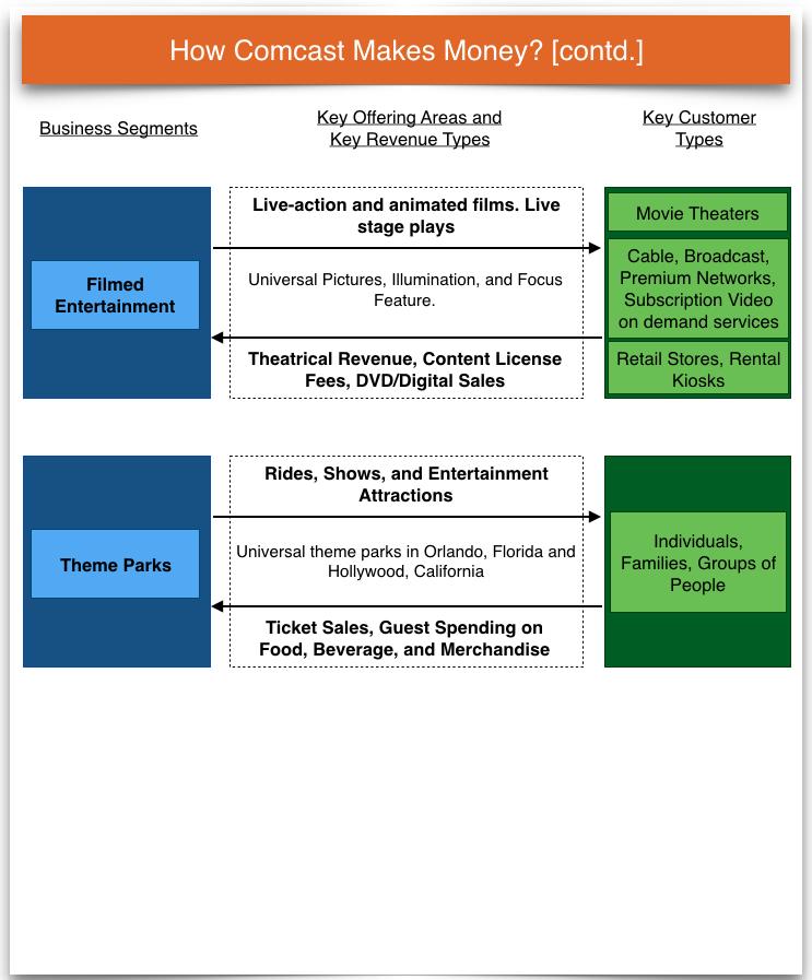 how comcast business earns revenue
