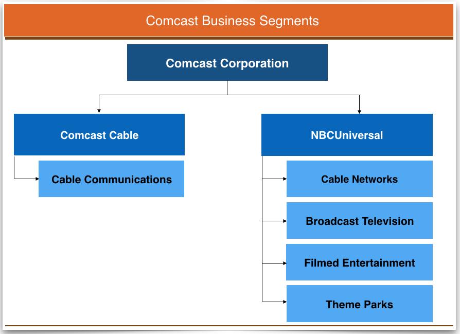 comcast business model