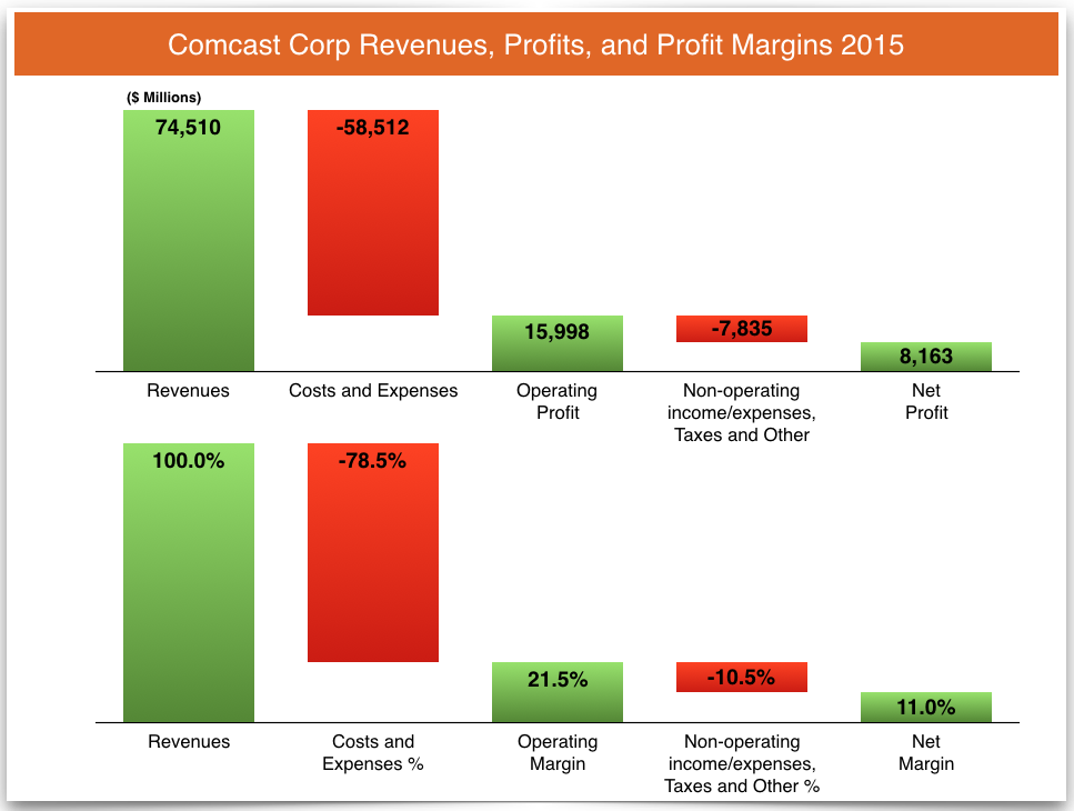 comcast revenue details