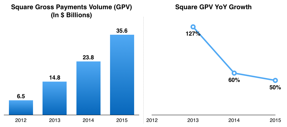 square business analysis