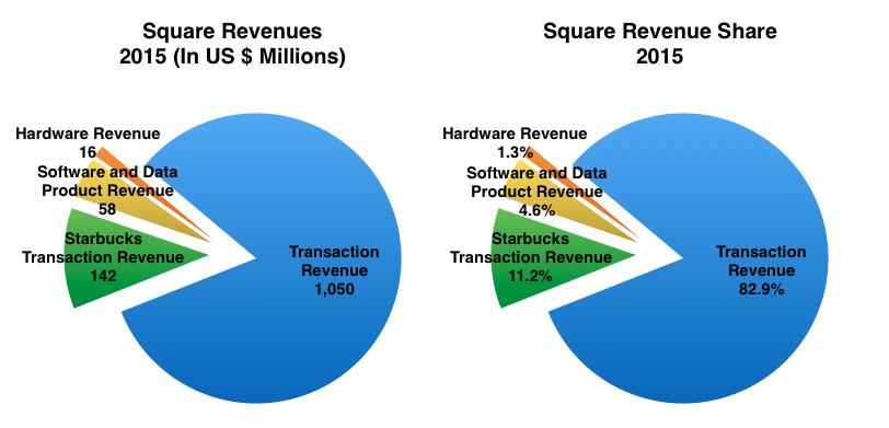 square revenues and profits