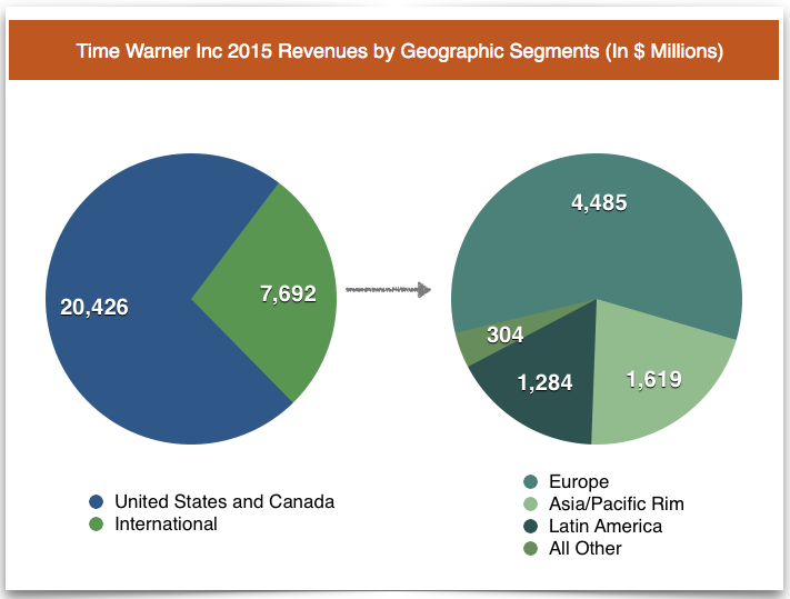 time warner revenues