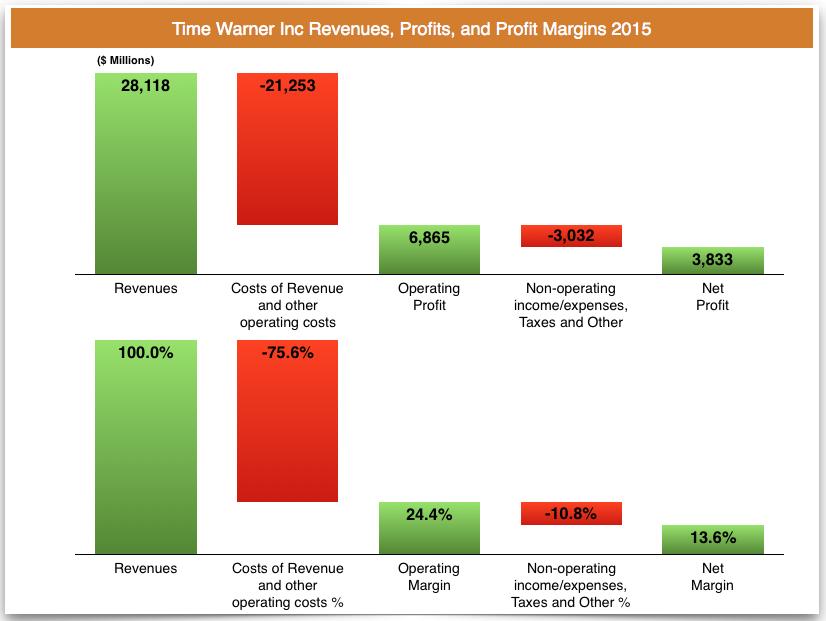 time warner profits