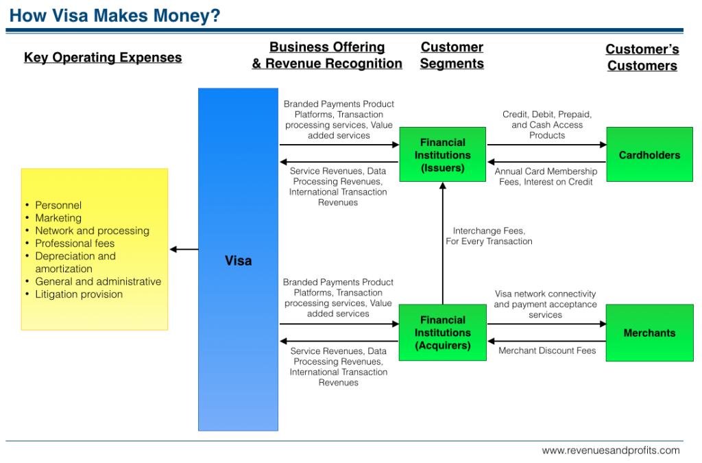 visa business analysis