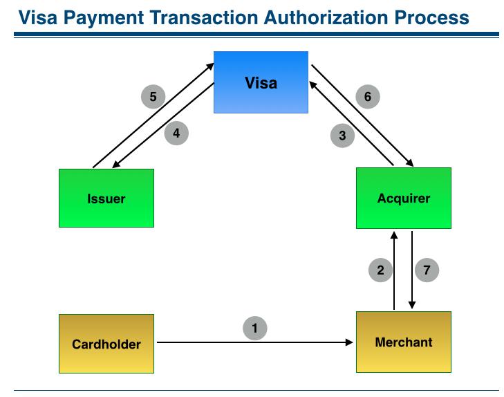 How visa makes money